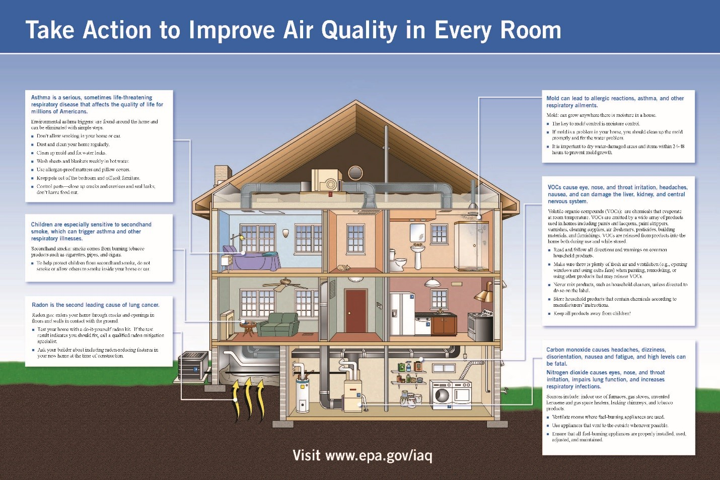 Be Sure To Install Fans And Air Conditioners In Areas That Tend Trap Humidity Order Prevent The Growth Of Mold Other Harmful Spores