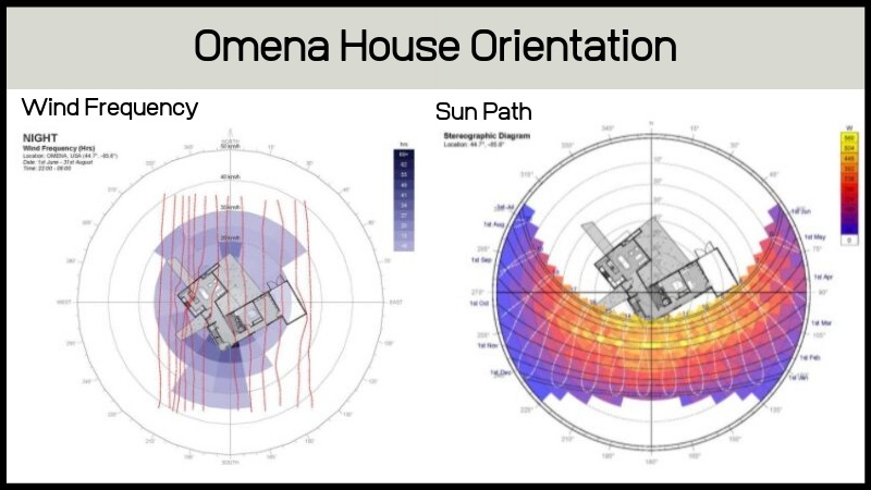 Graphic-of-House-Orientation-Research