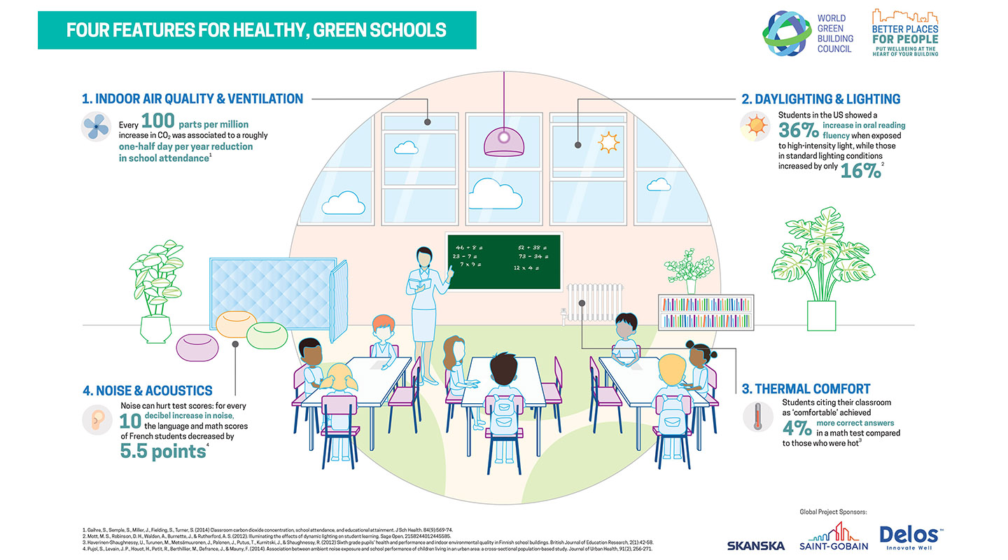 infographic-for-healthier-school-design
