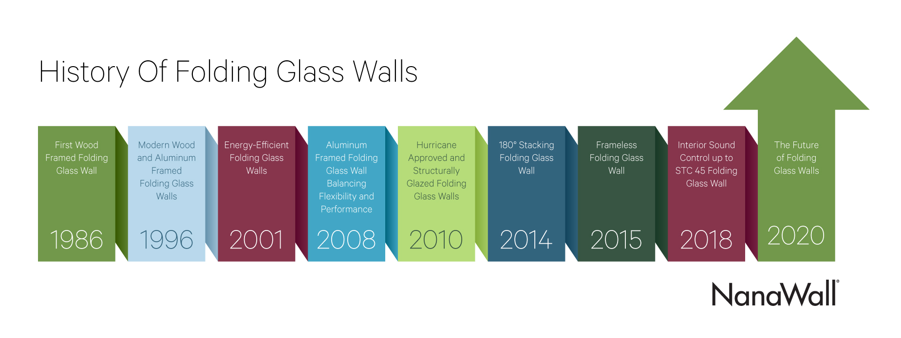 the history of folding glass walls